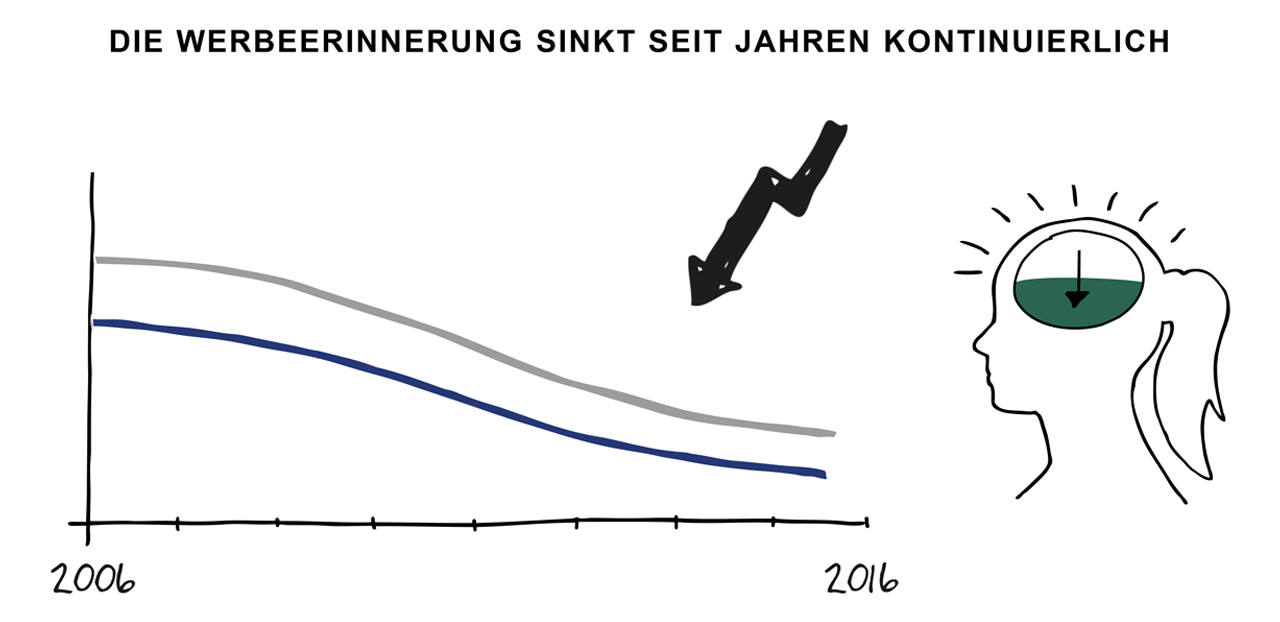 grafik_werbeerinnerung-Content Marketing