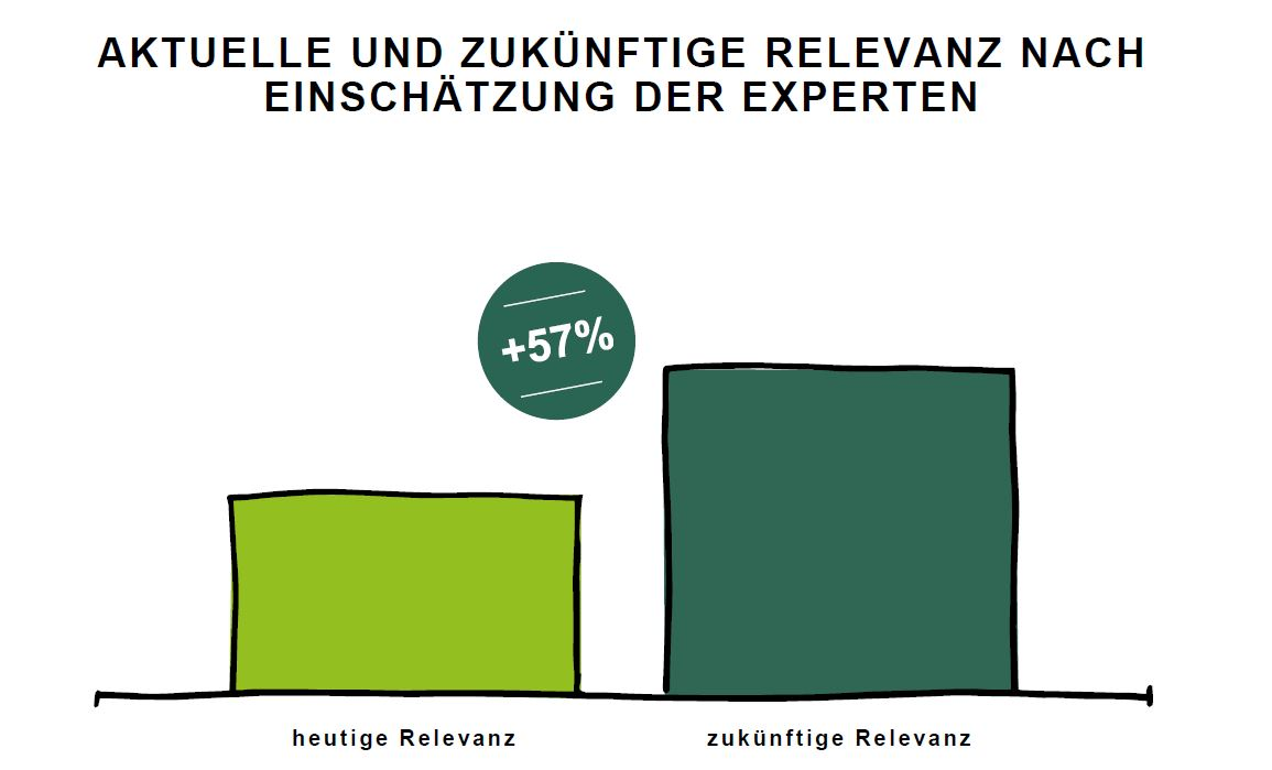 relevanz-Content Marketing